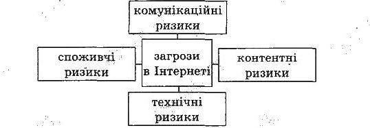 Схема класифікації загроз